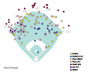 How many homers would Bryce Harper hit at Citizens Bank Park Let's take a look